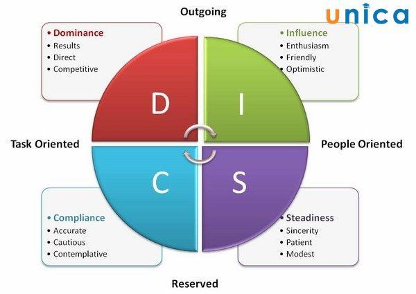 DISC – Thấu hiểu bản thân – Xây dựng đội nhóm thành công