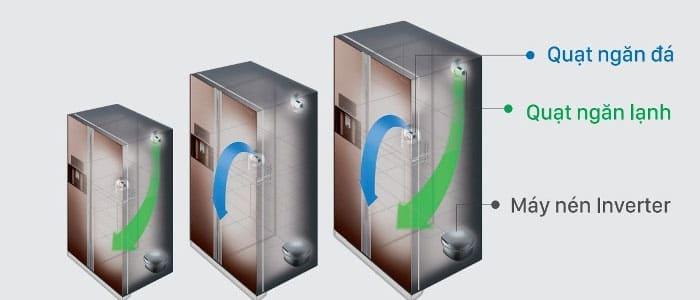 Hệ thống làm lạnh kép cùng công nghệ Inverter giúp tủ lạnh Hitachi vừa làm lạnh vượt trội vừa tiết kiệm điện hiệu quả