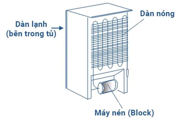 Hiểu rõ sơ đồ hệ thống làm lạnh trong tủ giúp bạn chỉnh nhiệt độ tủ lạnh chính xác hơn